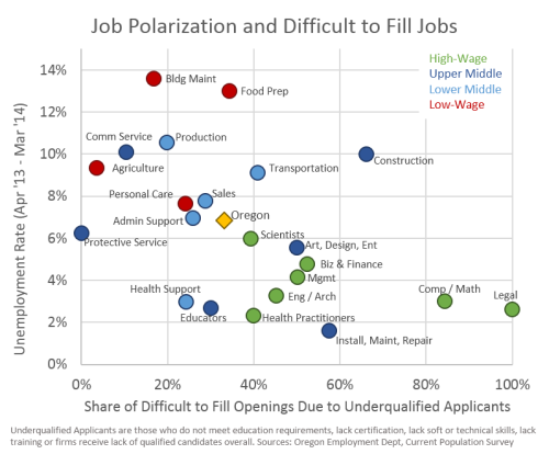 JobPol_Dif2Fill2013