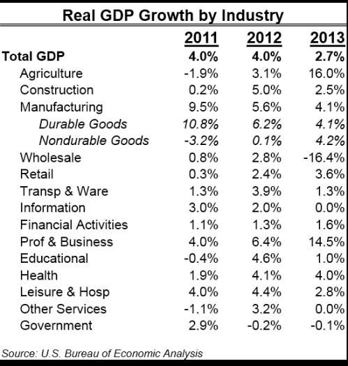 RealGDPIndustryGrowth_2013