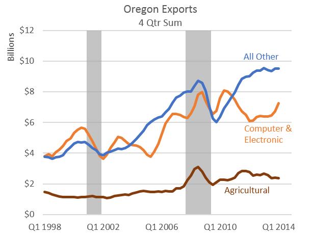 Oregon Office Of Economic Analysis