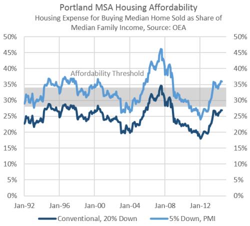 HousingAffordability0614