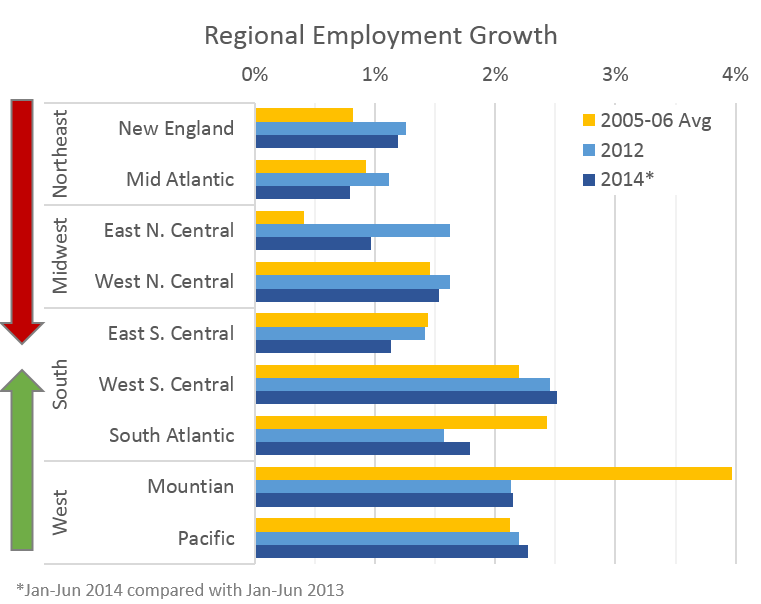 US Growth Update On The States Oregon Office Of Economic Analysis - Us map job growth