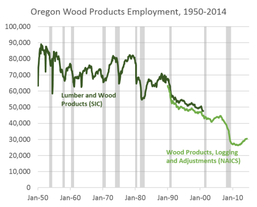 WoodProducts19502014
