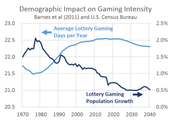 GamingDemographics