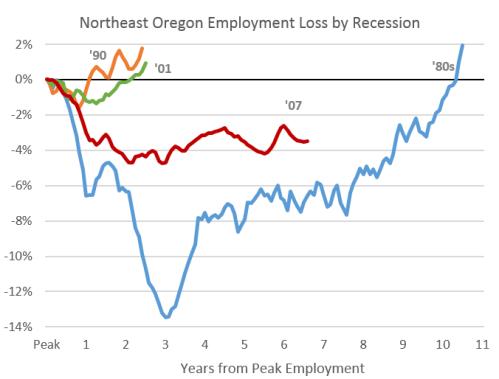 NEOregon_Recession1214