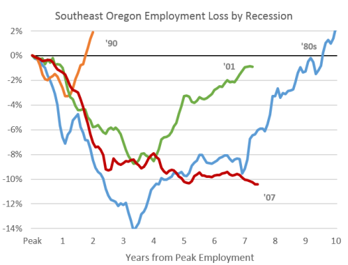 SEOregon_Recessions1214