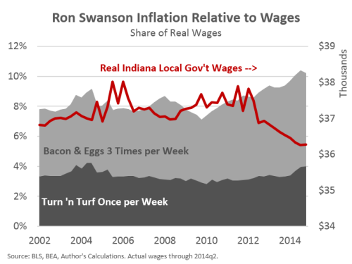 SwansonWages