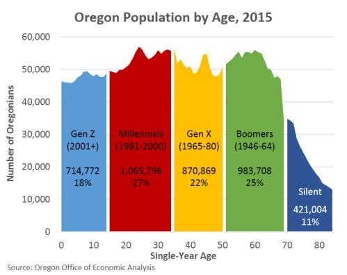 Oregon Generations