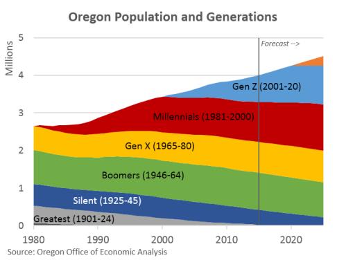 OregonPopGen