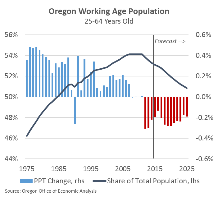 Population, Demographics and Generations | Oregon Office of