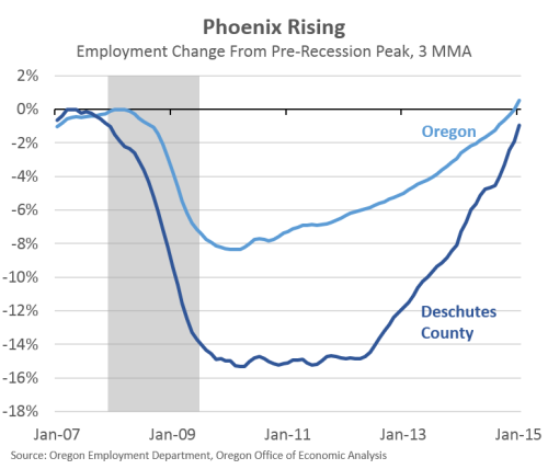 BendEmployment