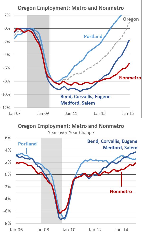 state oregon bend jobs