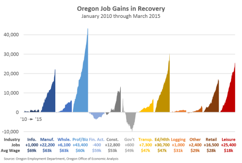 ORJobsRecovery0315