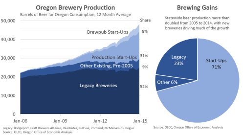 BreweriesProduction