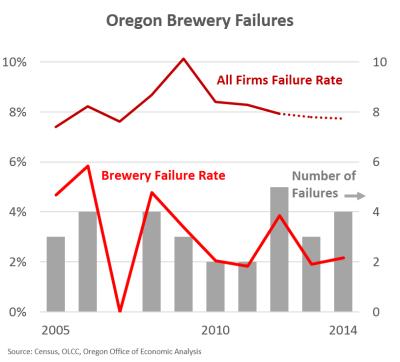 BreweryFailures