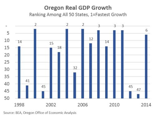GDP14Ranking