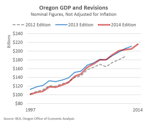 GDP14Revisions