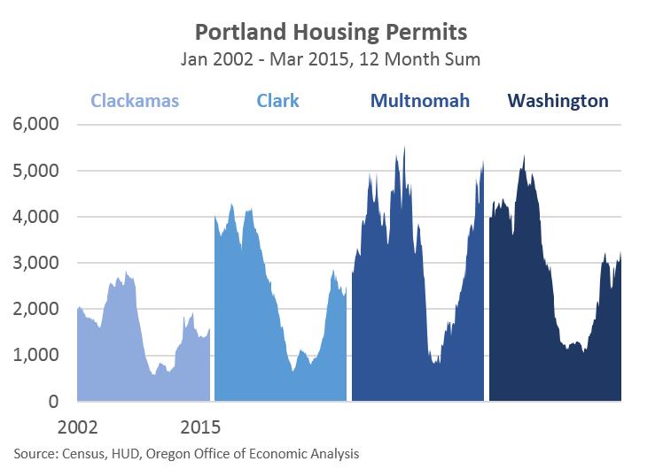 Chart Housing Permits Construction Oregon Business Report