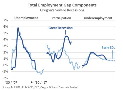 file oregon unemployment tax