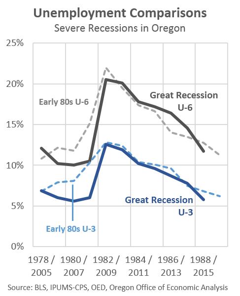Oregon Severe Recession Update