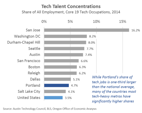 TechTalentGraph2014