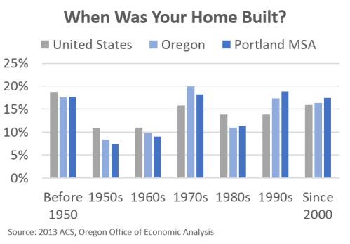 HousingBuilt
