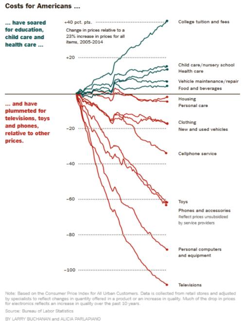 NYTinflation