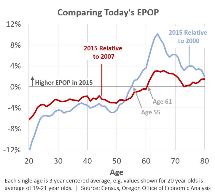 Employment Population Oregon Office Of Economic Analysis