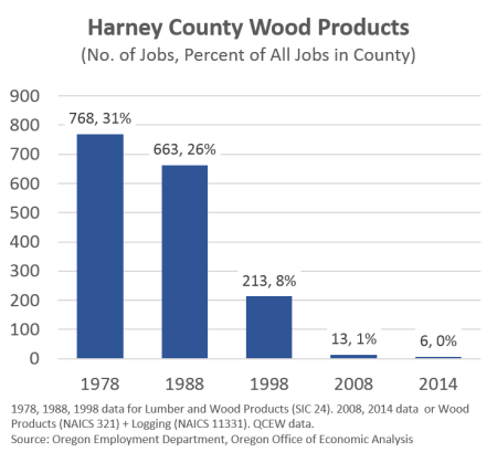 HarneyWoodProducts