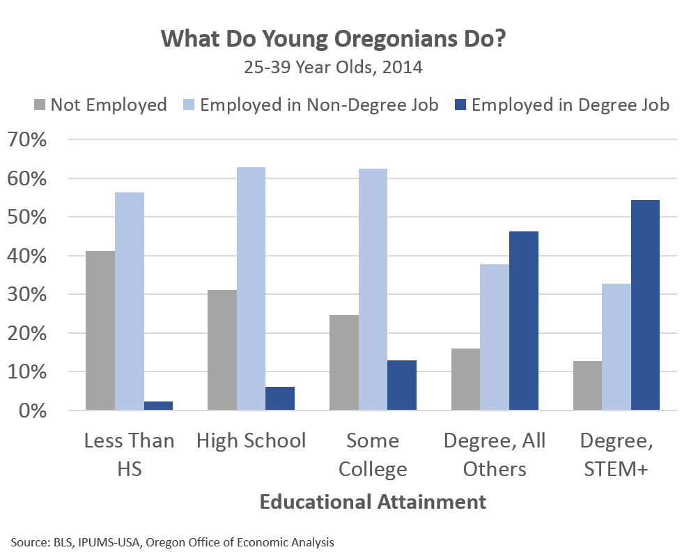 young college graduate migration by state oregon office of this breakdown into the type of job young college graduates hold is a key reason that average wages are higher for stem degree holders