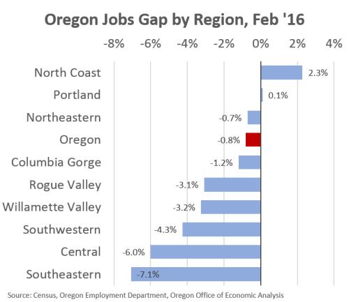 JobsGap0216