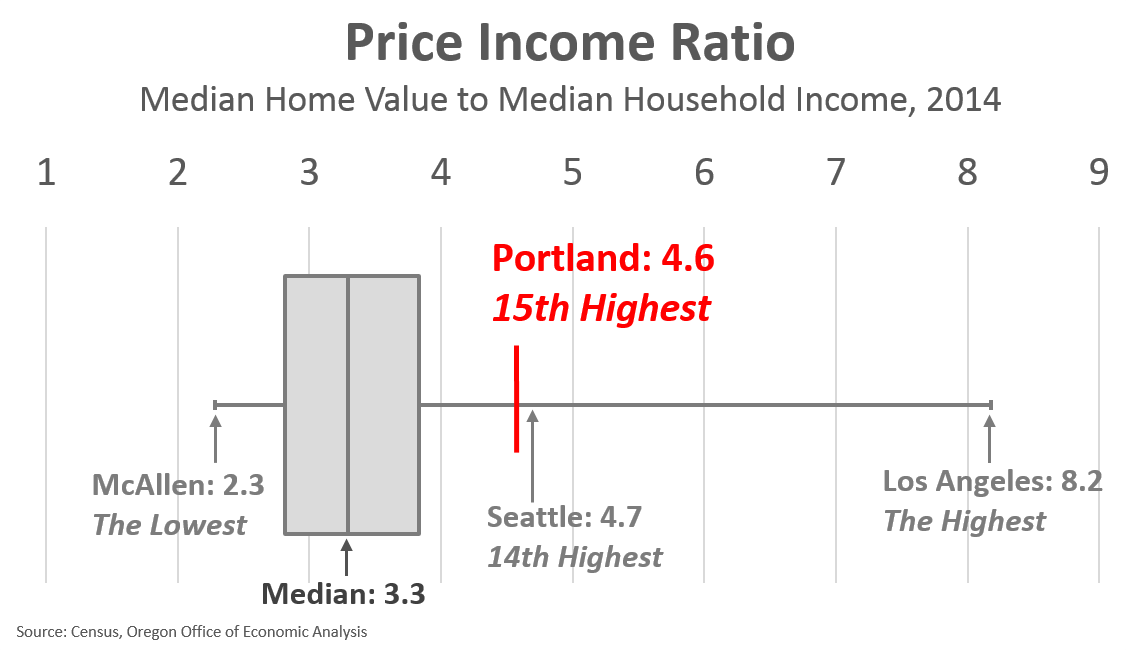 Portland Affordability in Comparison | Oregon Office of