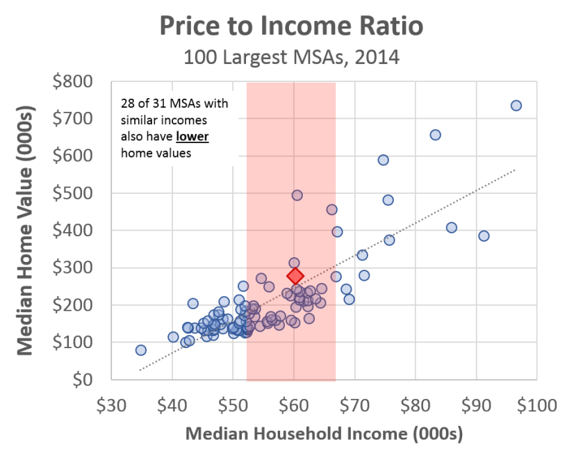 Image result for Rent in Portland is higher than average. But so is income