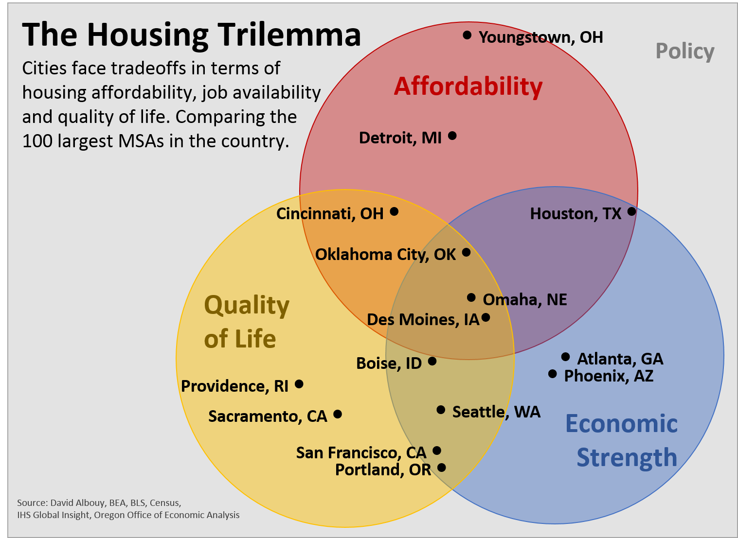 The housing trilemma oregon office of economic analysis trilemma pooptronica