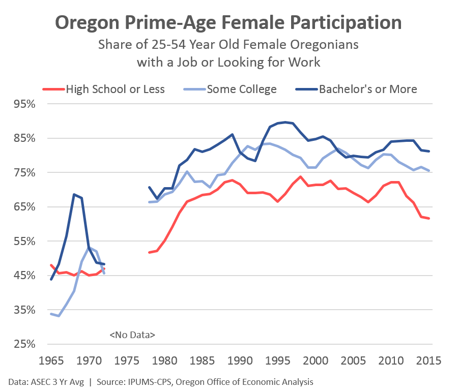 What age are women in their prime
