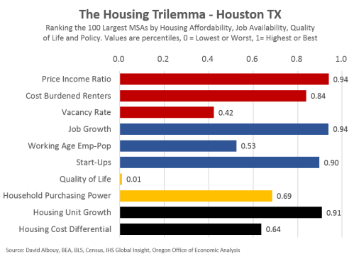 Trilemma-Houston