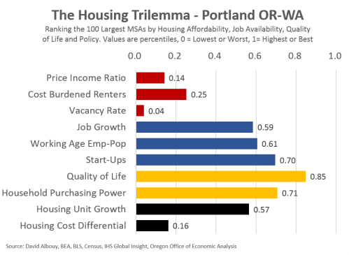 Trilemma-PDX