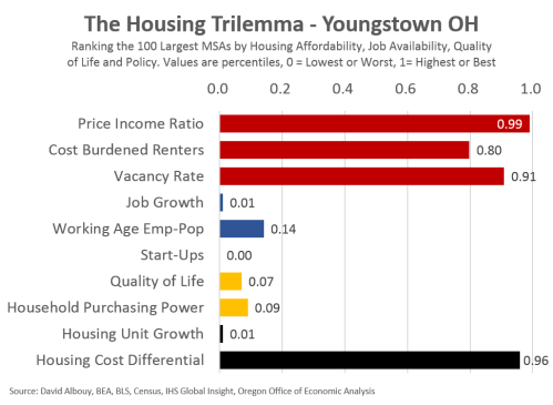 Trilemma-Youngstown