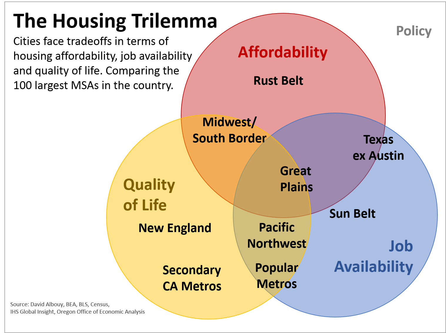 A note about the housing trilemma oregon office of economic analysis from a broad regional perspective here is how the venn diagram looks as you can see these regions and the select metros listed originally line up pooptronica Images