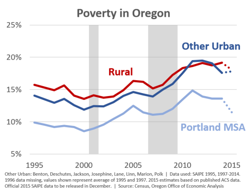 oregonpoverty15