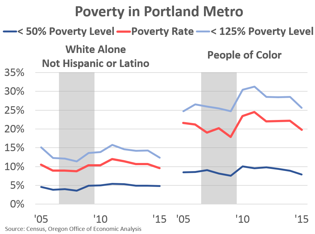 Students Of Color In Low Poverty >> Poverty And Progress Portland Edition Oregon Office Of Economic
