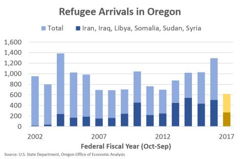 orrefugees