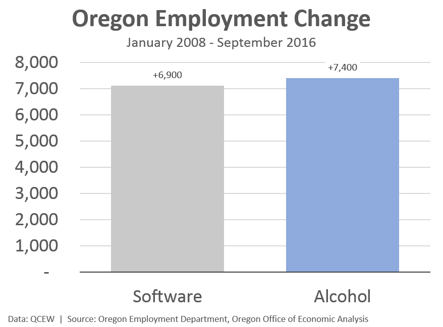 Alcohol Vs Software Graph Of The Week Oregon Office Of Economic