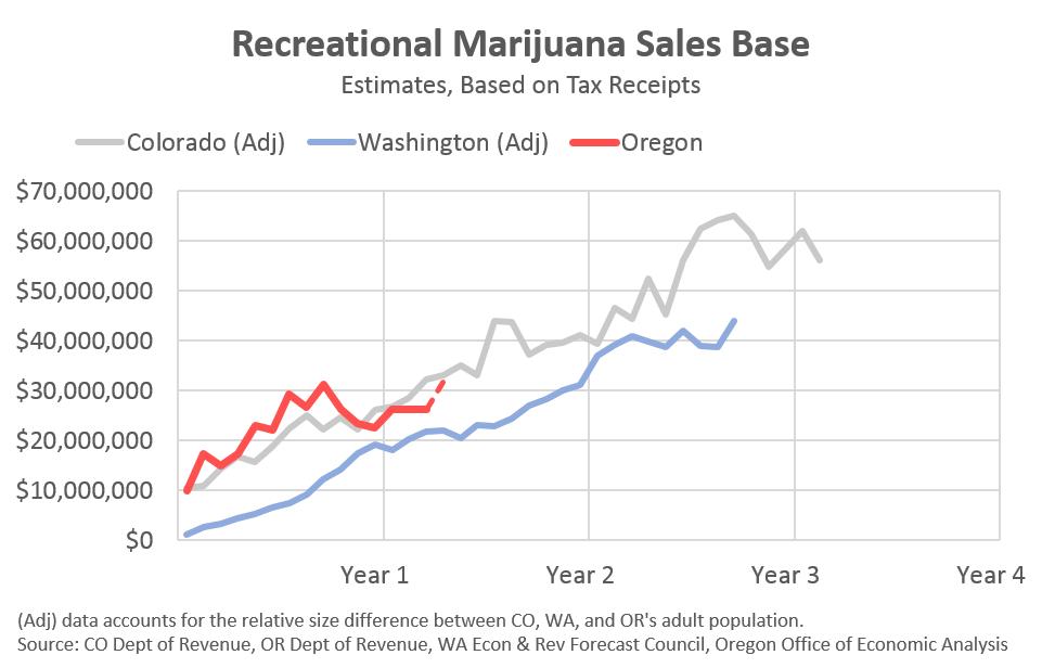 Washington State Sales Tax 2017 >> Oregon Recreational Marijuana Forecast Oregon Office Of Economic