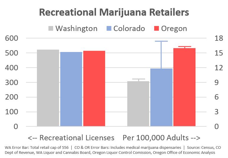 Marijuana: Falling Prices and Retailer Saturation? | Oregon