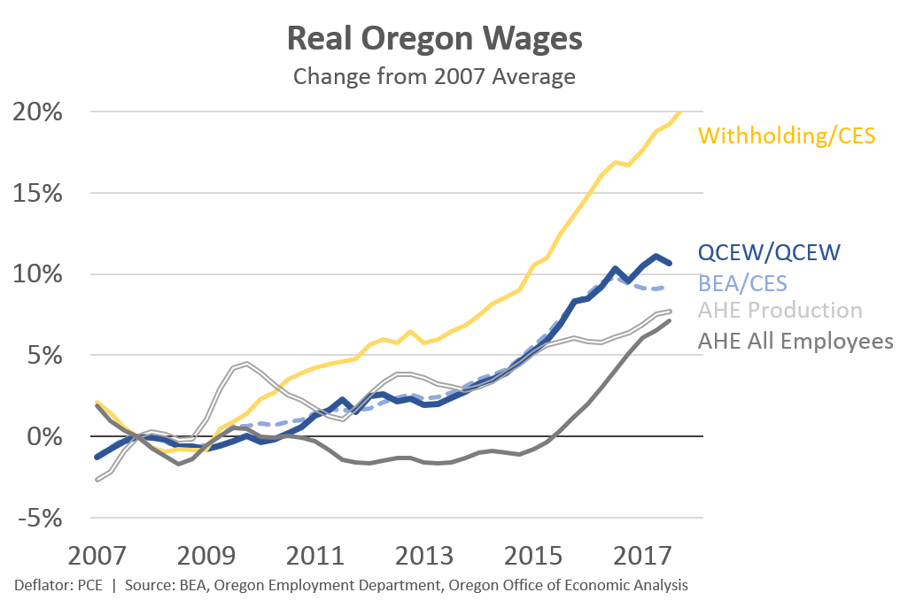 Oregon Wages A 2017 Update Oregon Office Of Economic Analysis