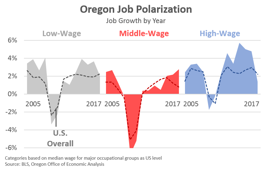 Importantly, This Growth Is Not Confined To The Stateu0027s Metropolitan Areas  Either. Both Urban And Rural Oregon Saw Strong Middle Wage Job Increases  Last ...