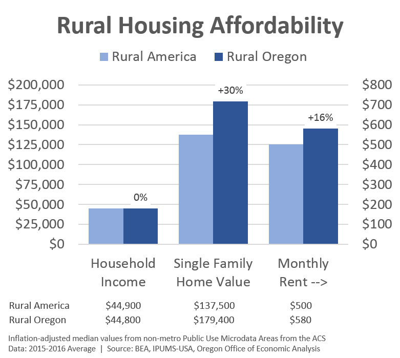 Update on Rural Housing Affordability | Oregon Office of