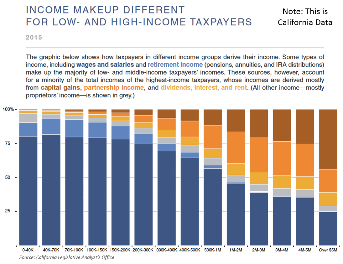 The combination of volatile revenue sources among the highest-income  taxpayers, and some progressivity to income tax rates is what really drives  the overall ...