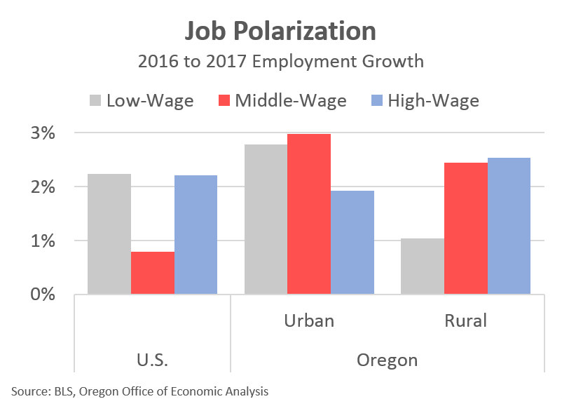 The Gains Are Fairly Spread Out Across The Middle Wage Occupations, Which  Pay Roughly $35,000 U2013 $50,000 For The Typical Worker In 2017.