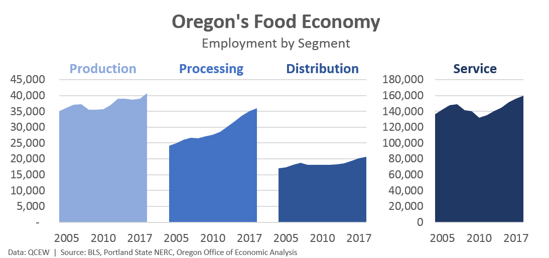 Where Oregonu0027s Food Economy Differs From Other States Is On The Production  And Processing Portions Of The Food Economy. The More Famous Food Services  Are An ...